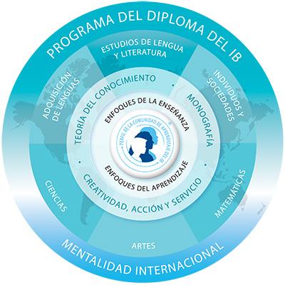 Programa del Diploma del Bachillerato Internacional